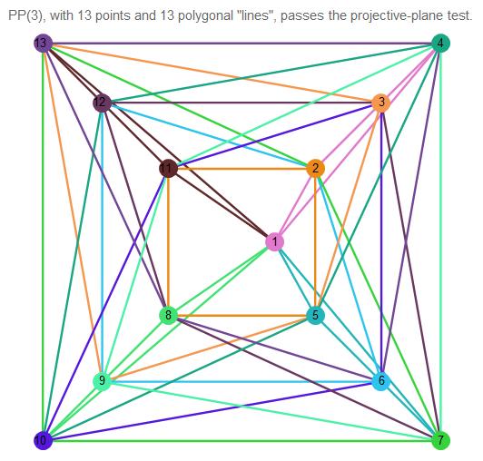 1 | Математическая модель игры Доббль