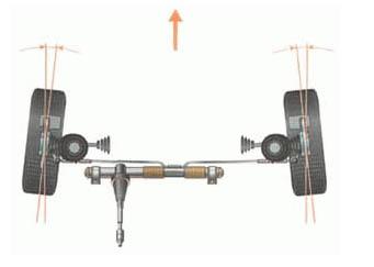 wheel angles   Пишем симулятор гонок