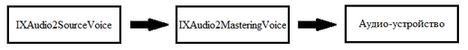 00 | Программирование звука с использованием XAudio2.
