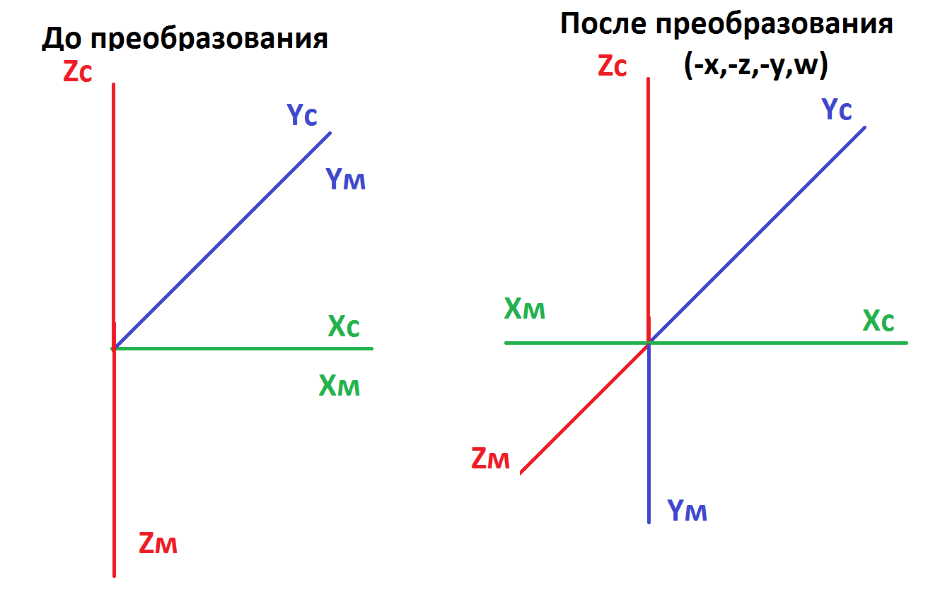 Преобразование осей | Кватернион в новой системе координат