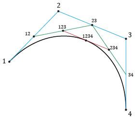 cubic_bezier_subdiv | Редактор функций на основе кривых Безье