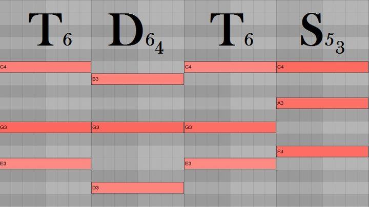 Гармония аккорда   Основы гармонии и функциональности в музыке