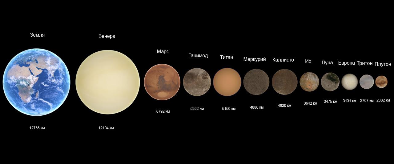 Planet Size Comparison  Science NetLinks