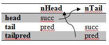 Разбор кода Nebula Device2. Часть3. Контейнеры (статья 1 - Списки)