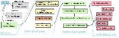 build thread code flow