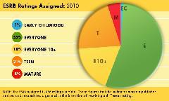Анализ возрастного рейтинга игр от ESRВ за 2010 год