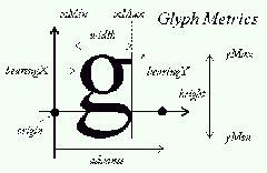 freetype metrics