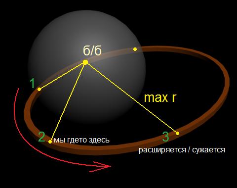 Схема движения Вселенной.